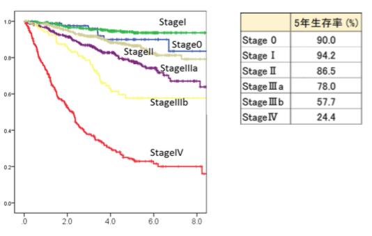 原発性大腸がん手術症例数と腹腔鏡手術の割合
